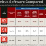 Top Three Anti-Virus Softwares Based on PC World and AV-Test.org's Test
