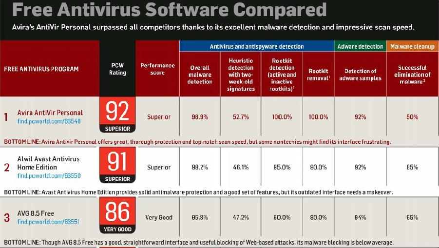 Comparison of Top Three Free Antivirus Softwares
