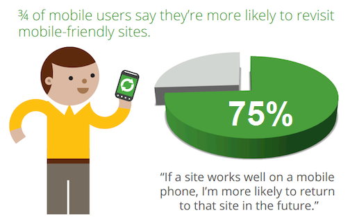 75-percent-of-mobile-users-revisit-mobile-friendly-sites