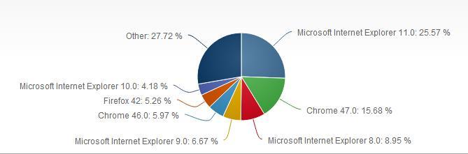 Browser User Market Share December 2015