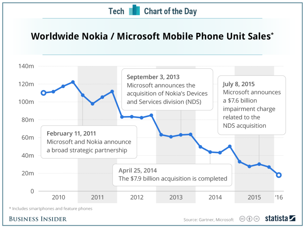 Nokia -Microsoft Worldwide Phone Sales Chart