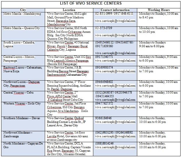 List of Vivo Service Centers
