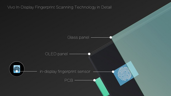 Vivo In-Display Fingerprint Scanning Technology in Detail