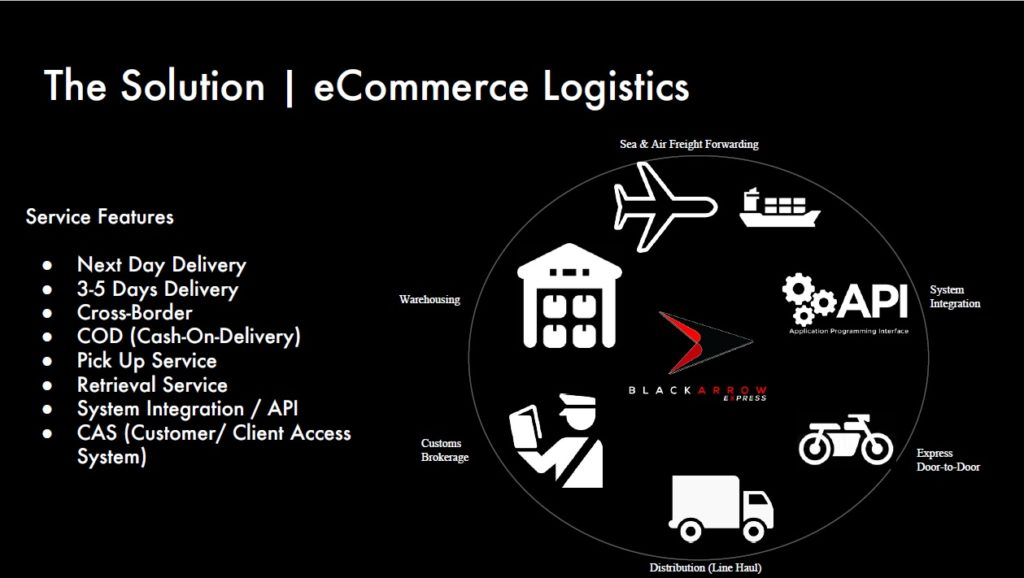 Black Arrow Express Mobile App service features - eCommerce Logistics