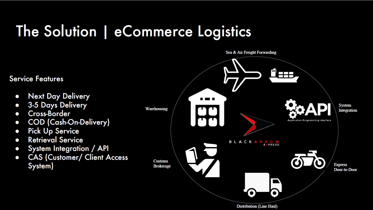 Black Arrow Express App service features - eCommerce Logistics