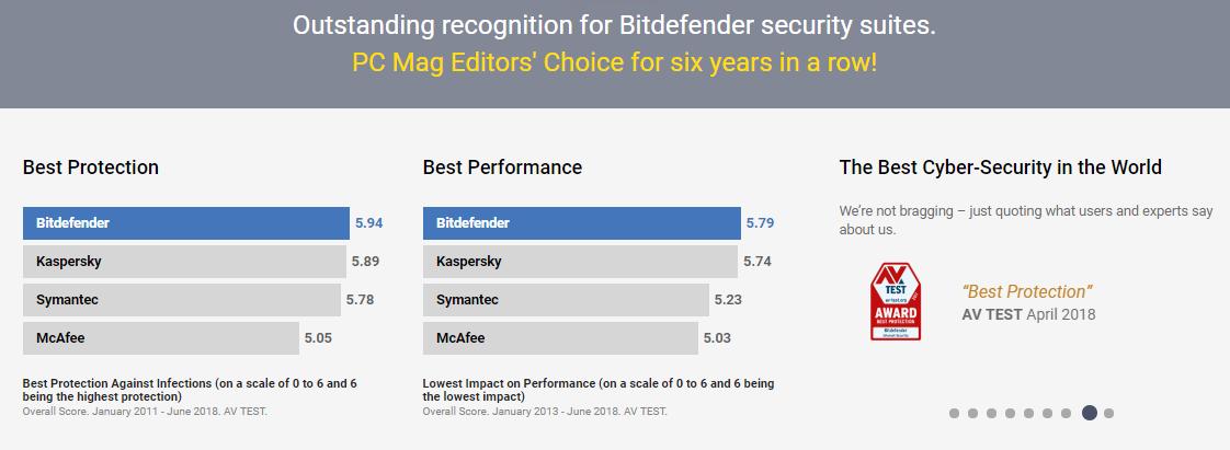 BitDefender AntiVirus Protection and Performance Rate