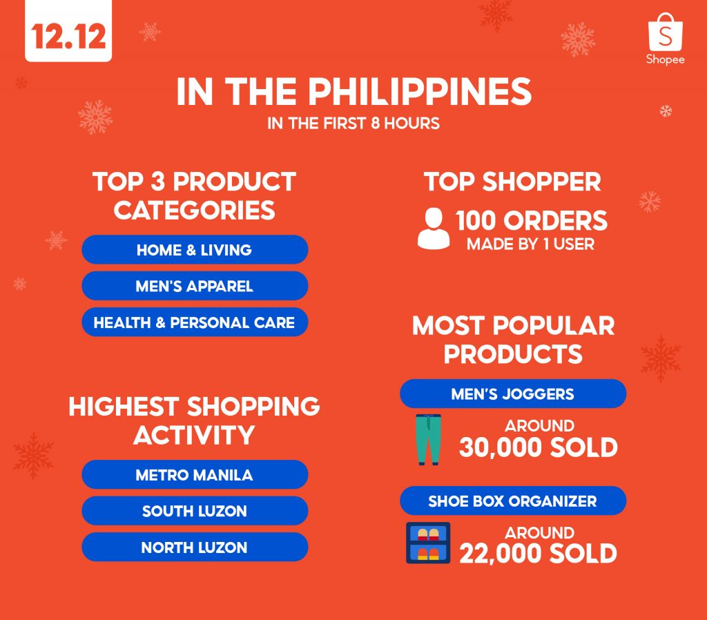 Shopee Christmas Sale data 2020
